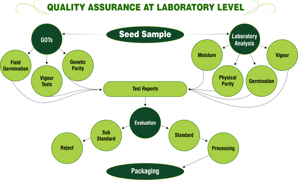 QUALITY ASSURANCE AT LABORATORY LEVEL - png